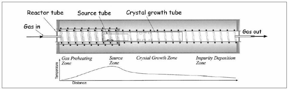 Crysatal growth : material purification